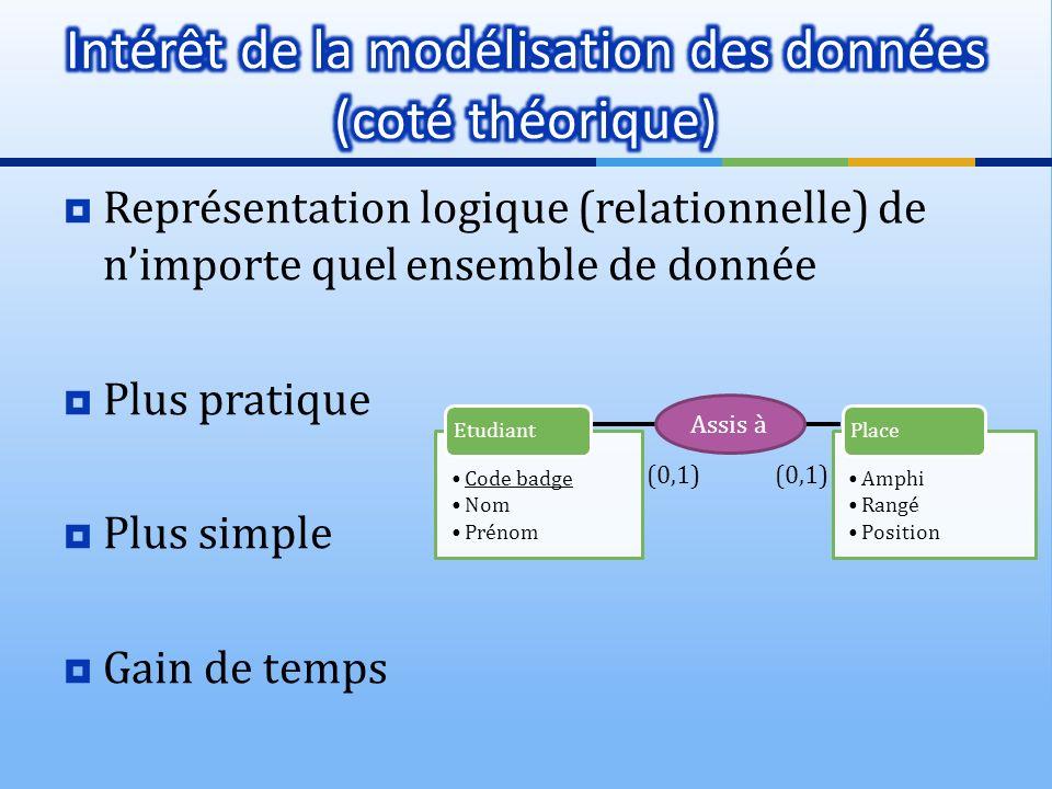 Représentation logique (relationnelle) de nimporte quel ensemble de donnée Plus pratique Plus simple Gain de temps Assis à (0,1)