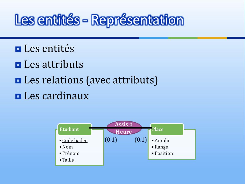 Les entités Les attributs Les relations (avec attributs) Les cardinaux Code badge Nom Prénom Taille Etudiant Assis à Heure Amphi Rangé Position Place