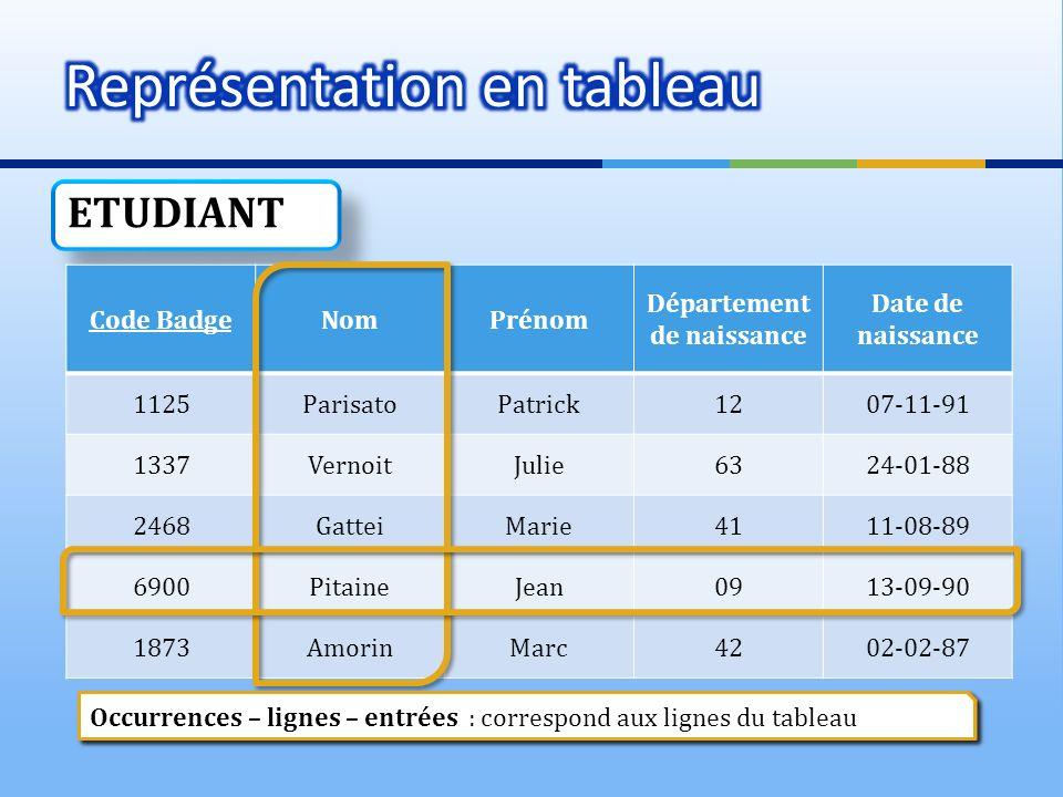 ETUDIANT Code BadgeNomPrénom Département de naissance Date de naissance 1125ParisatoPatrick1207-11-91 1337VernoitJulie6324-01-88 2468GatteiMarie4111-0