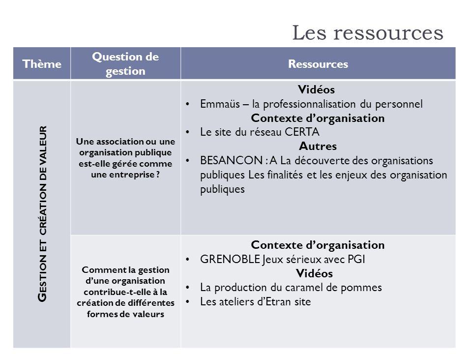 Sciences de gestion – Série STMG Les ressources Thème Question de gestion Ressources G ESTION ET CRÉATION DE VALEUR Une association ou une organisatio