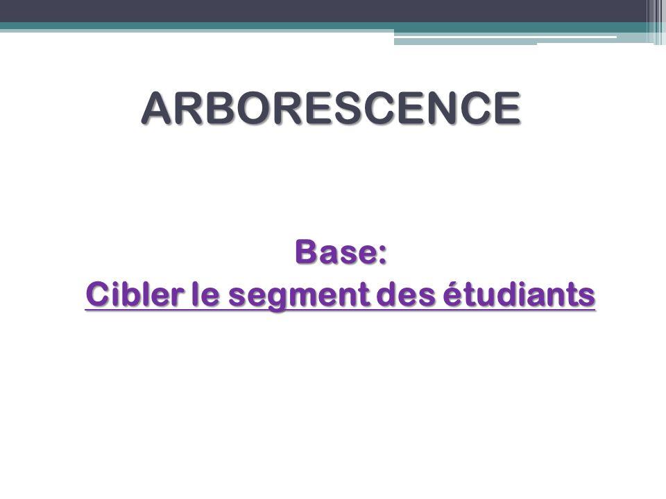 ARBORESCENCE Base: Cibler le segment des étudiants