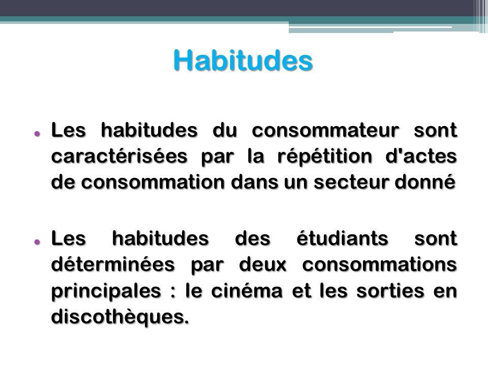 Habitudes Les habitudes du consommateur sont caractérisées par la répétition d'actes de consommation dans un secteur donné Les habitudes du consommate