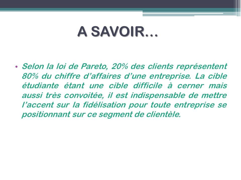 A SAVOIR… Selon la loi de Pareto, 20% des clients représentent 80% du chiffre daffaires dune entreprise. La cible étudiante étant une cible difficile