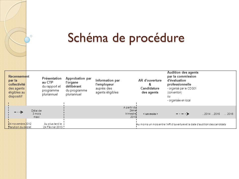 Schéma de procédure Recensement par la collectivité des agents éligibles au dispositif Présentation au CTP du rapport et programme pluriannuel Approba