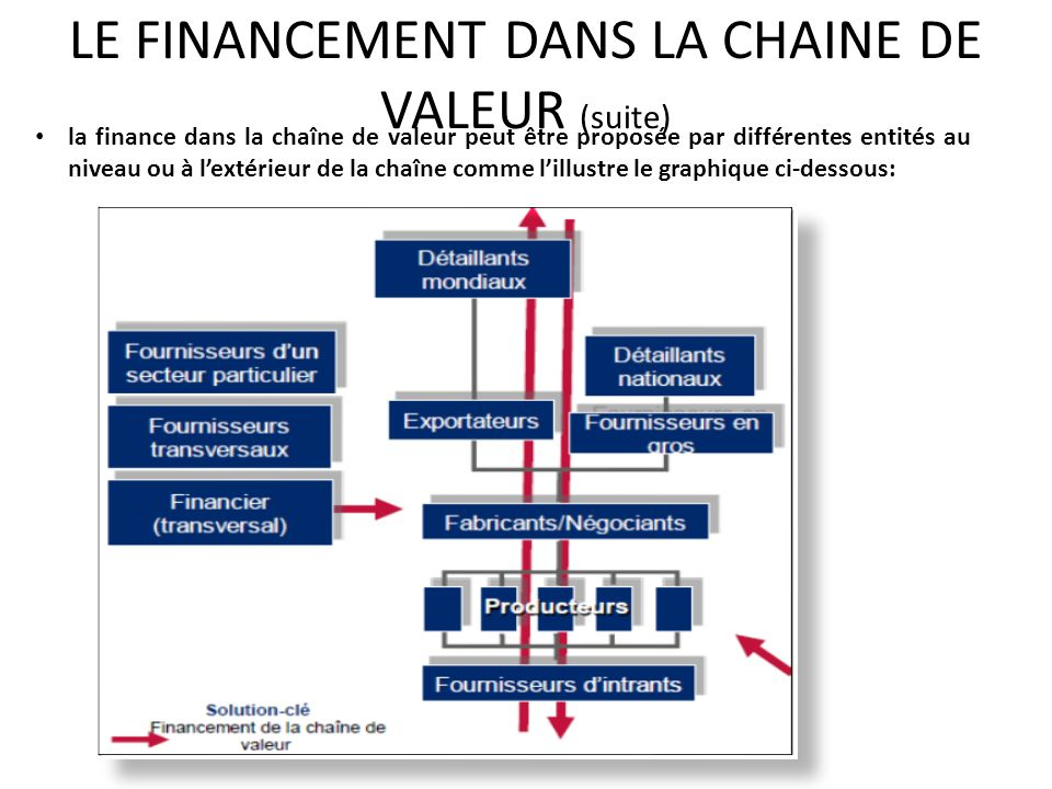 la finance dans la chaîne de valeur peut être proposée par différentes entités au niveau ou à lextérieur de la chaîne comme lillustre le graphique ci-