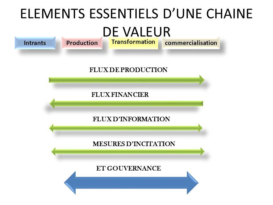 FLUX DE PRODUCTION FLUX FINANCIER FLUX DINFORMATION MESURES DINCITATION ET GOUVERNANCE Intrants Production Transformation commercialisation ELEMENTS E