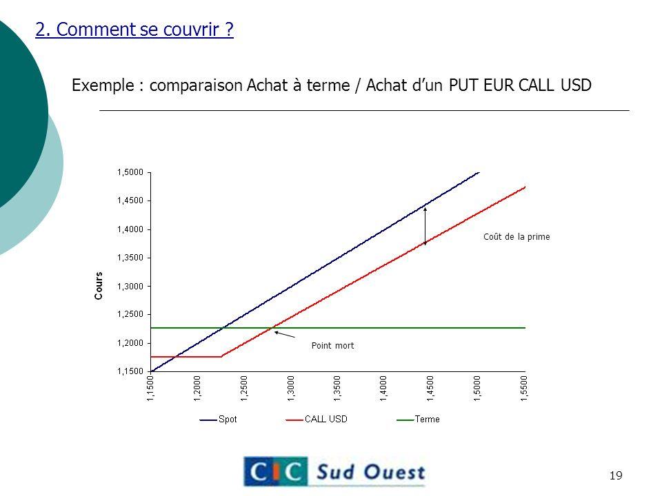 Exemple : comparaison Achat à terme / Achat dun PUT EUR CALL USD 2.