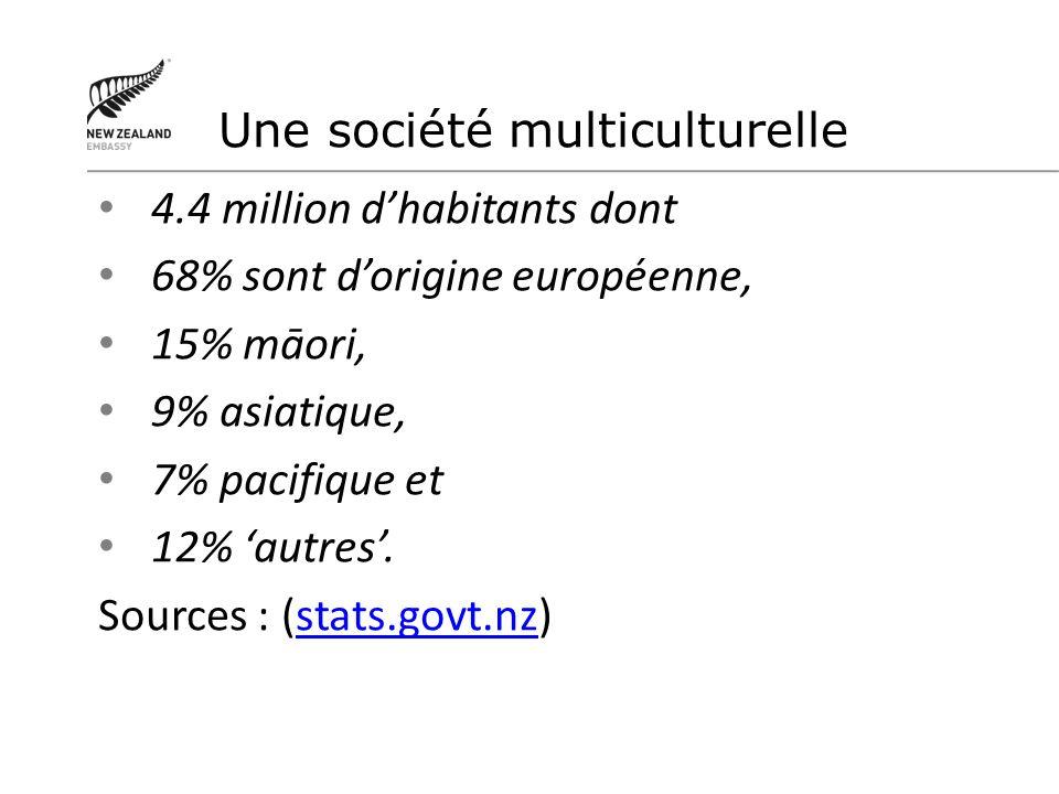 4.4 million dhabitants dont 68% sont dorigine européenne, 15% māori, 9% asiatique, 7% pacifique et 12% autres. Sources : (stats.govt.nz)stats.govt.nz