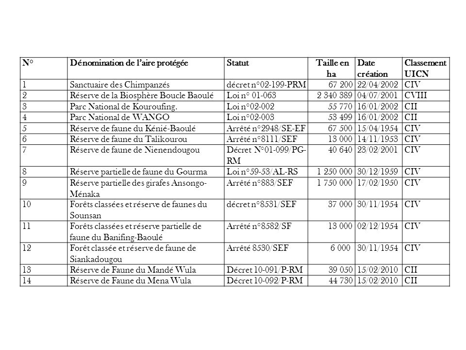 N°Dénomination de laire protégéeStatut Taille en ha Date création Classement UICN 1Sanctuaire des Chimpanzésdécret n°02-199-PRM67 20022/04/2002CIV 2Ré