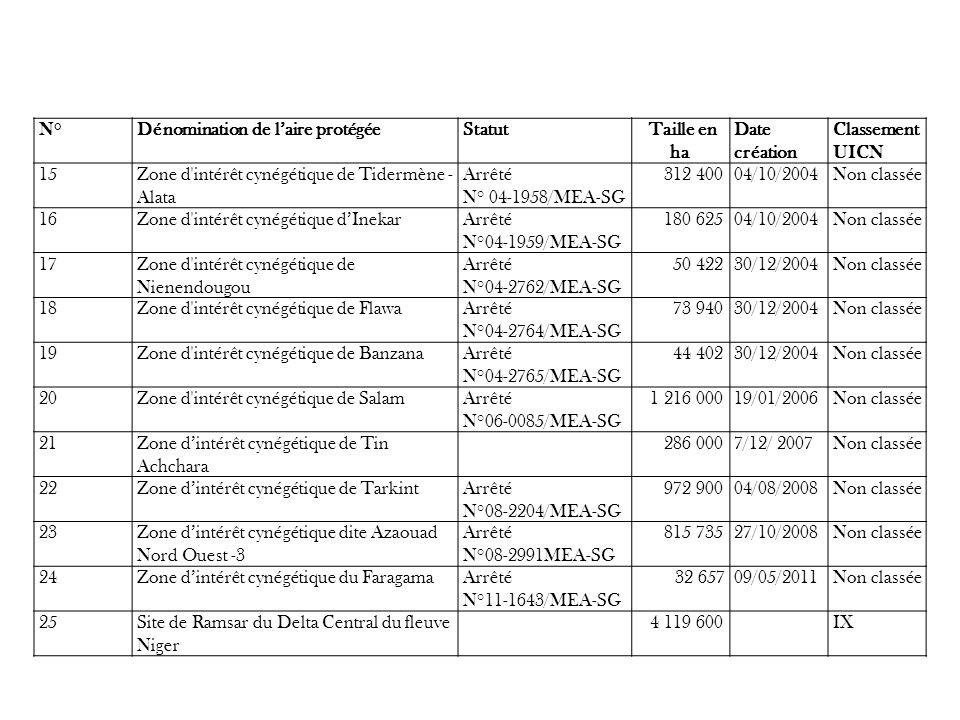 Les ZIC en instance de création (celles dont les dossiers sont déposés à la DNEF) Tomota-Kourou (Cercle de Kayes): 38 321 ha Tin Tiss-Borna (Cercle de Rharous): 189 286 ha Timtagène (Cercle de Tessalit): 879 948 ha Morianféréla (Cercle de Yanfolila)(étape de préfaisabilité) NB: Dans le cadre de lamodiation du complexe Bougouni – Yanfolila, la reconversion des forêts classées de de Dialakoro (Cercle de Bougouni), de Diangoumérila et de Djinétoumanina (Cercle de Yanfolila) en réserve de faune est en cours.