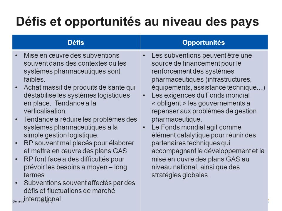 Défis et opportunités au niveau des pays DéfisOpportunités Mise en œuvre des subventions souvent dans des contextes ou les systèmes pharmaceutiques sont faibles.