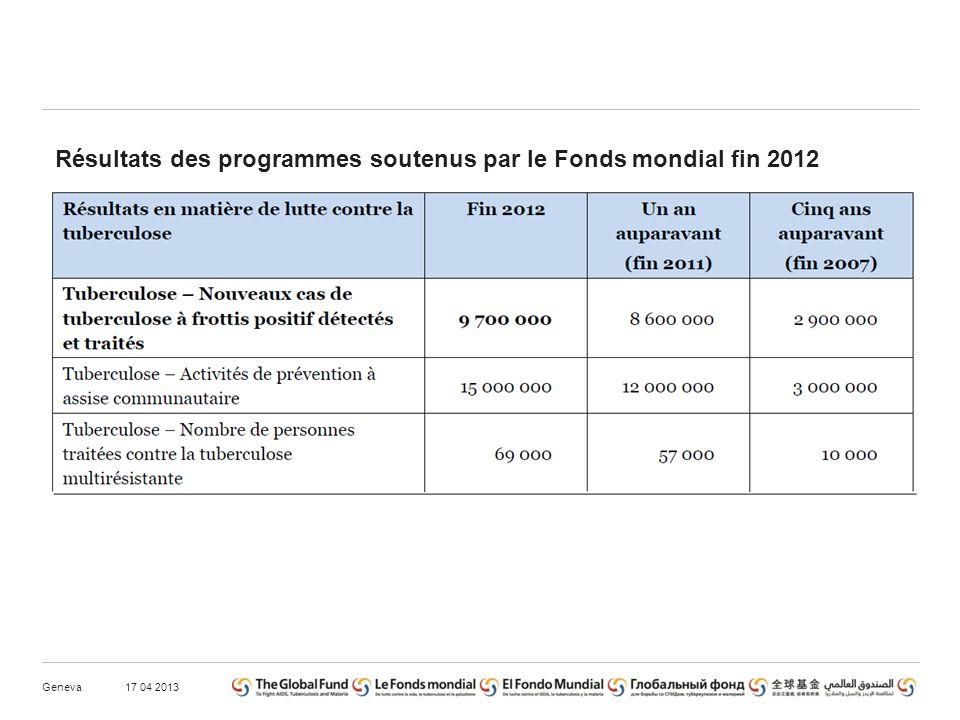 17 04 2013Geneva Résultats des programmes soutenus par le Fonds mondial fin 2012