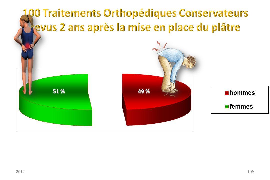 49 % 51 % 2012105
