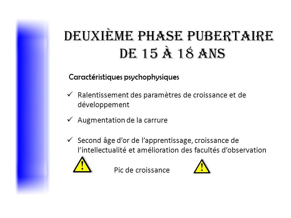 Deuxième phase pubertaire de 15 à 18 ans Ralentissement des paramètres de croissance et de développement Augmentation de la carrure Second âge dor de