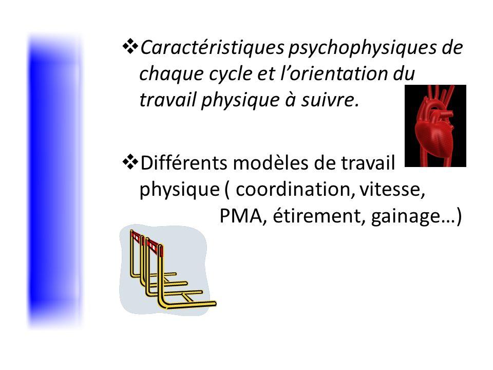 Orientation du travail physique Augmentation des intensités de la condition physique Renforcement musculaire, gainage Etirement Coordination
