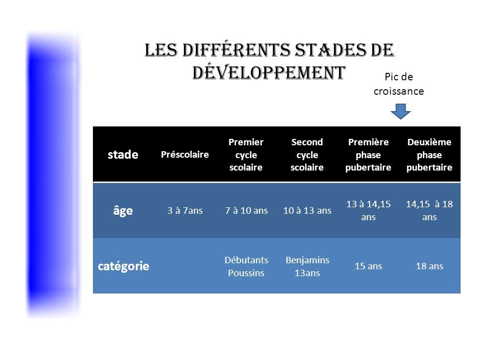 Les différents stades de développement stade Préscolaire Premier cycle scolaire Second cycle scolaire Première phase pubertaire Deuxième phase puberta