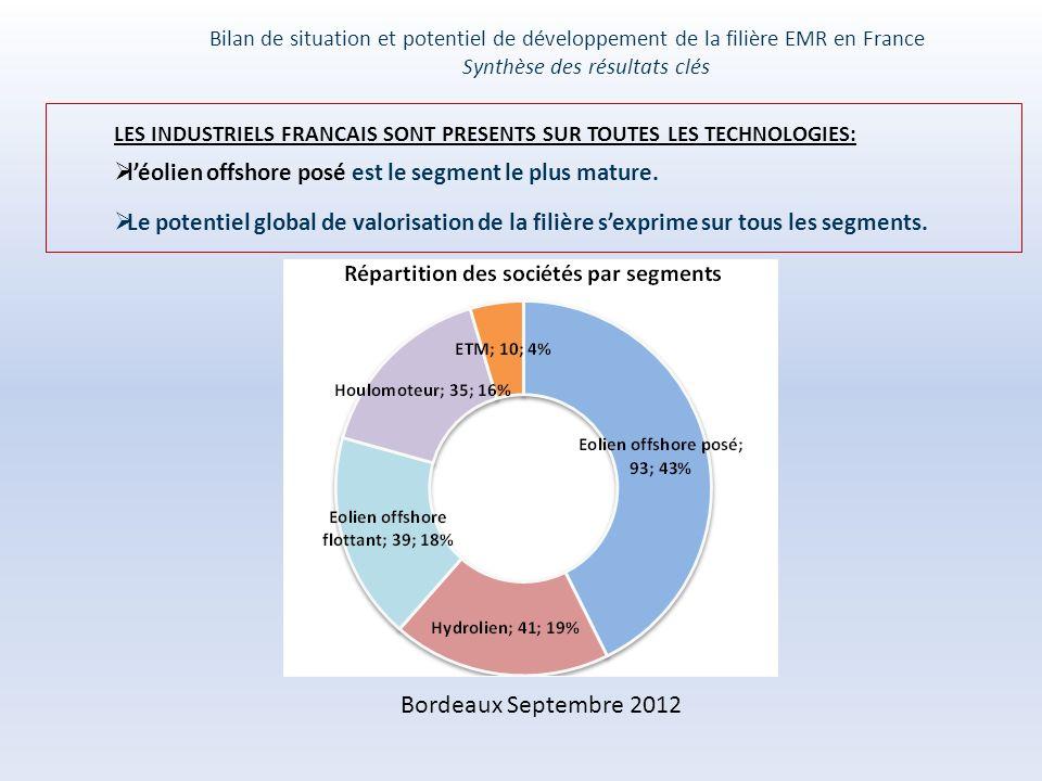 LES INDUSTRIELS FRANCAIS SONT PRESENTS SUR TOUTES LES TECHNOLOGIES: léolien offshore posé est le segment le plus mature.
