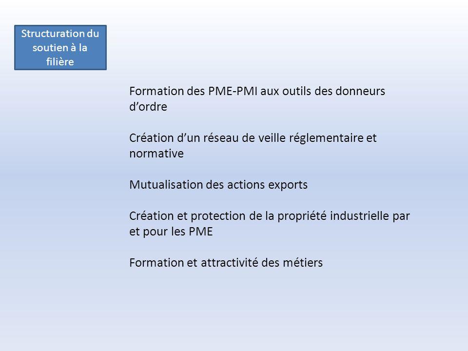 Structuration du soutien à la filière Formation des PME-PMI aux outils des donneurs dordre Création dun réseau de veille réglementaire et normative Mutualisation des actions exports Création et protection de la propriété industrielle par et pour les PME Formation et attractivité des métiers