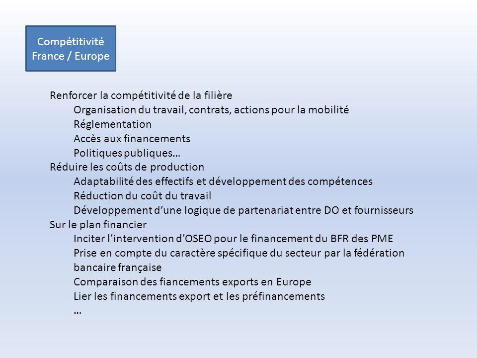Compétitivité France / Europe Renforcer la compétitivité de la filière Organisation du travail, contrats, actions pour la mobilité Réglementation Accès aux financements Politiques publiques… Réduire les coûts de production Adaptabilité des effectifs et développement des compétences Réduction du coût du travail Développement dune logique de partenariat entre DO et fournisseurs Sur le plan financier Inciter lintervention dOSEO pour le financement du BFR des PME Prise en compte du caractère spécifique du secteur par la fédération bancaire française Comparaison des fiancements exports en Europe Lier les financements export et les préfinancements …