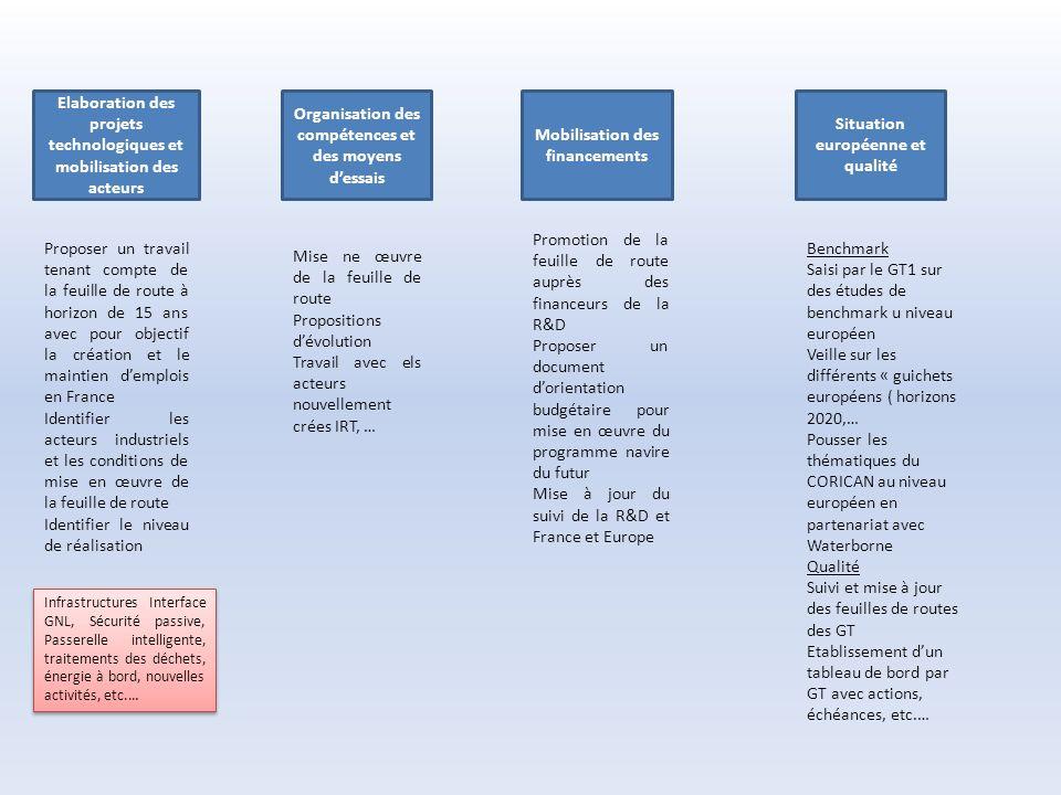 Elaboration des projets technologiques et mobilisation des acteurs Organisation des compétences et des moyens dessais Mobilisation des financements Situation européenne et qualité Proposer un travail tenant compte de la feuille de route à horizon de 15 ans avec pour objectif la création et le maintien demplois en France Identifier les acteurs industriels et les conditions de mise en œuvre de la feuille de route Identifier le niveau de réalisation Infrastructures Interface GNL, Sécurité passive, Passerelle intelligente, traitements des déchets, énergie à bord, nouvelles activités, etc.… Mise ne œuvre de la feuille de route Propositions dévolution Travail avec els acteurs nouvellement crées IRT, … Promotion de la feuille de route auprès des financeurs de la R&D Proposer un document dorientation budgétaire pour mise en œuvre du programme navire du futur Mise à jour du suivi de la R&D et France et Europe Benchmark Saisi par le GT1 sur des études de benchmark u niveau européen Veille sur les différents « guichets européens ( horizons 2020,… Pousser les thématiques du CORICAN au niveau européen en partenariat avec Waterborne Qualité Suivi et mise à jour des feuilles de routes des GT Etablissement dun tableau de bord par GT avec actions, échéances, etc.…