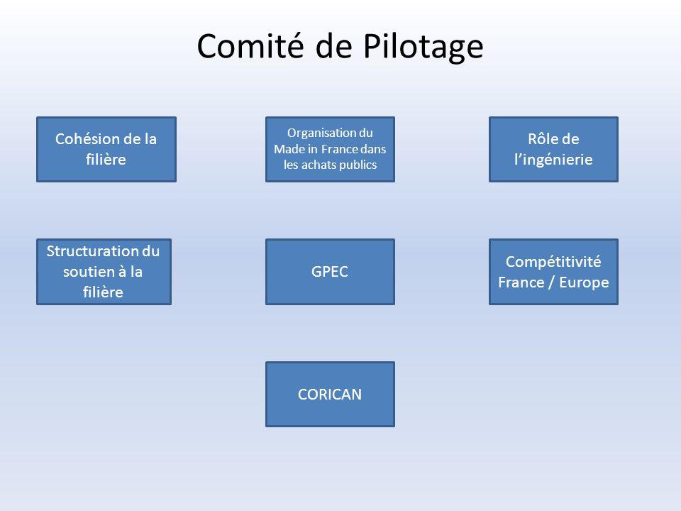 Comité de Pilotage Cohésion de la filière Organisation du Made in France dans les achats publics Rôle de lingénierie Structuration du soutien à la filière GPEC Compétitivité France / Europe CORICAN