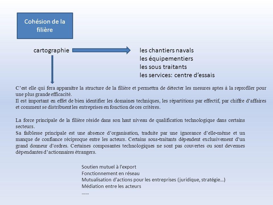 Organisation du Made in France dans les achats publics Mettre un terme à la sur transposition des directives OMC et UE Etat des lieux des pratiques des pays européens Réciprocité des offsets