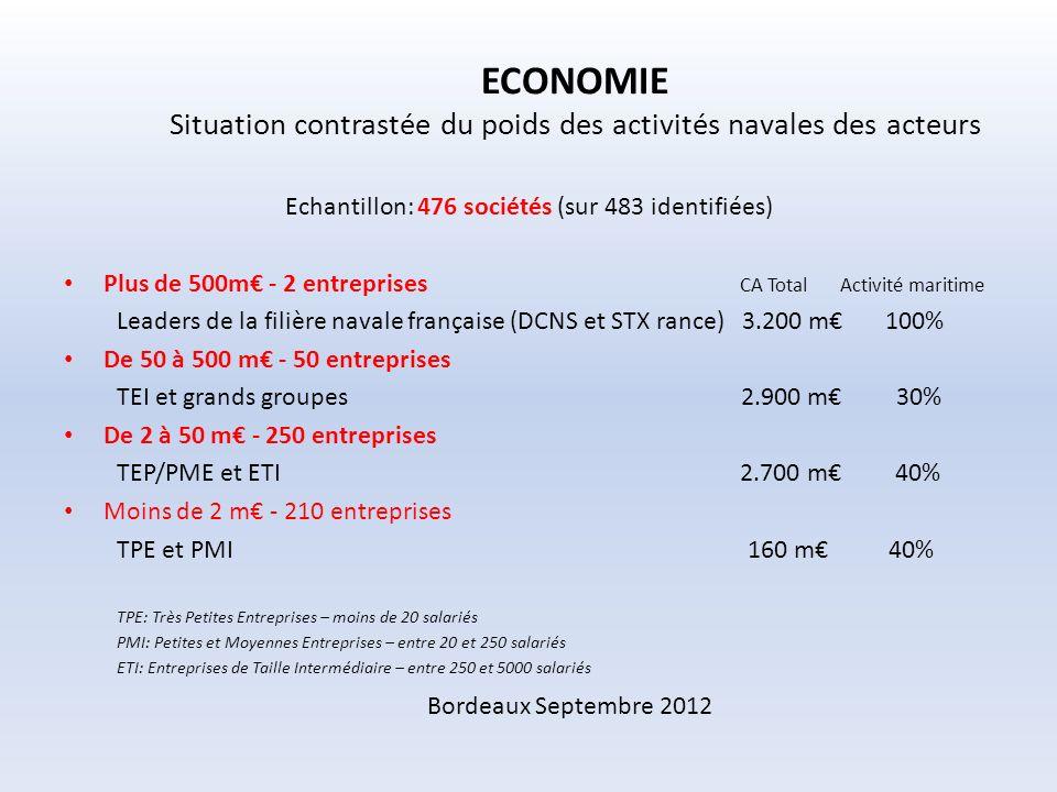 ECONOMIE Situation contrastée du poids des activités navales des acteurs Echantillon: 476 sociétés (sur 483 identifiées) Plus de 500m - 2 entreprises CA Total Activité maritime Leaders de la filière navale française (DCNS et STX rance) 3.200 m 100% De 50 à 500 m - 50 entreprises TEI et grands groupes 2.900 m 30% De 2 à 50 m - 250 entreprises TEP/PME et ETI 2.700 m 40% Moins de 2 m - 210 entreprises TPE et PMI 160 m 40% TPE: Très Petites Entreprises – moins de 20 salariés PMI: Petites et Moyennes Entreprises – entre 20 et 250 salariés ETI: Entreprises de Taille Intermédiaire – entre 250 et 5000 salariés Bordeaux Septembre 2012