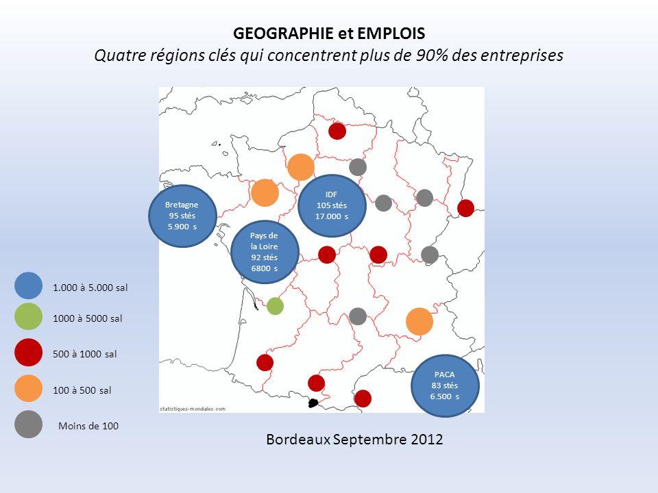 Cartographie de la filière industrielle française des EMR Etablir un bilan de situation de la filière et évaluer son potentiel de développement Bordeaux Septembre 2012