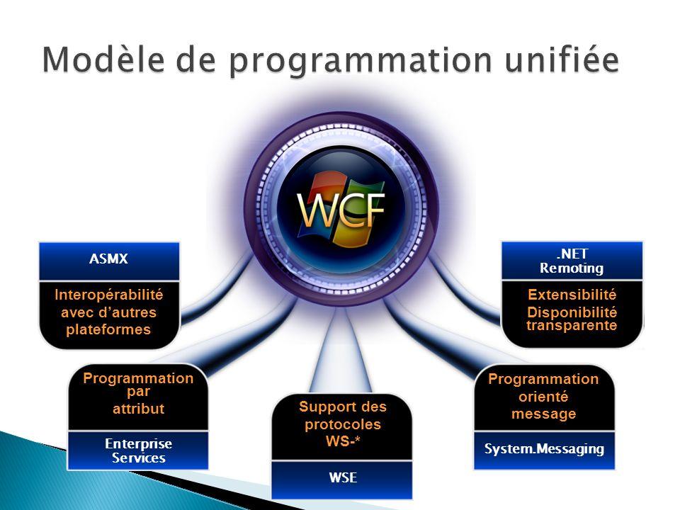Interopérabilité avec dautres plateformes ASMX Programmation par attribut Enterprise Services Support des protocoles WS-* WSE Programmation orienté message System.Messaging Extensibilité Disponibilité transparente.NET Remoting