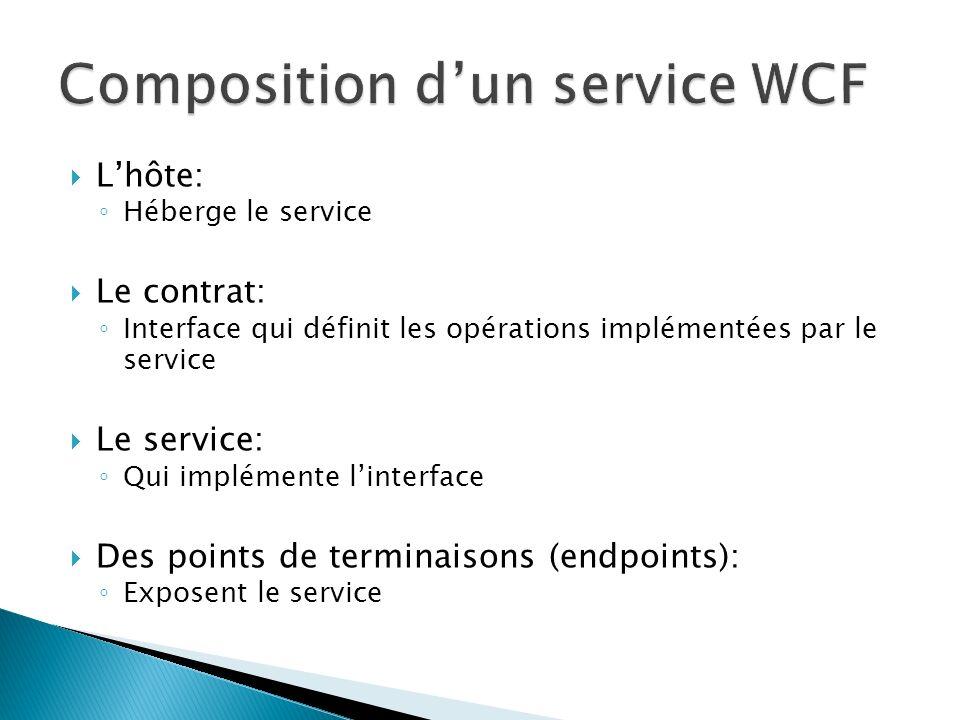 Lhôte: Héberge le service Le contrat: Interface qui définit les opérations implémentées par le service Le service: Qui implémente linterface Des points de terminaisons (endpoints): Exposent le service