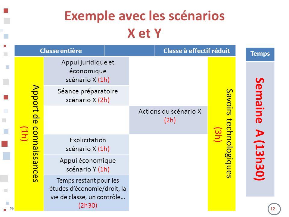 PNP Bac Pro Gestion-Administration – 10 et 11 mai 2012 – Lyon 12 Temps Semaine A (13h30) Classe entièreClasse à effectif réduit Apport de connaissances (1h) Appui juridique et économique scénario X (1h) Savoirs technologiques (3h) Séance préparatoire scénario X (2h) Actions du scénario X (2h) Explicitation scénario X (1h) Appui économique scénario Y (1h) Temps restant pour les études déconomie/droit, la vie de classe, un contrôle… (2h30) Exemple avec les scénarios X et Y