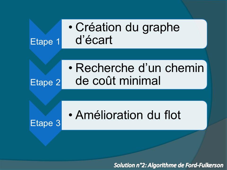 Etape 1 Création du graphe décart Etape 2 Recherche dun chemin de coût minimal Etape 3 Amélioration du flot