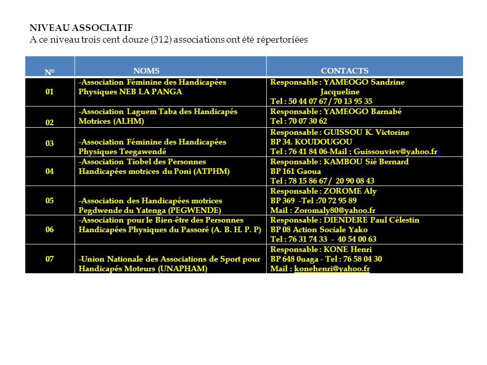 NIVEAU ASSOCIATIF A ce niveau trois cent douze (312) associations ont été répertoriées N° NOMS CONTACTS 01 -Association Féminine des Handicapées Physi