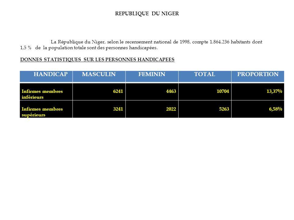 REPUBLIQUE DU NIGER HANDICAPMASCULINFEMININTOTALPROPORTION Infirmes membres inférieurs 624144631070413,37% Infirmes membres supérieurs 3241202252636,5