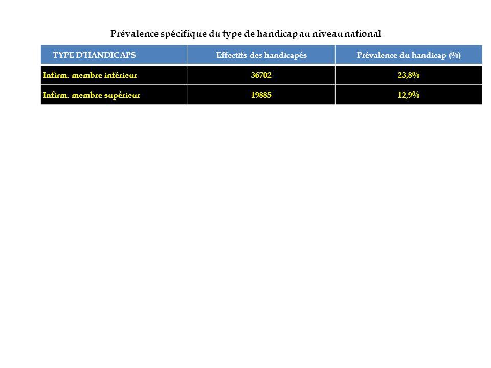 Prévalence spécifique du type de handicap au niveau national TYPE DHANDICAPSEffectifs des handicapésPrévalence du handicap (%) Infirm. membre inférieu