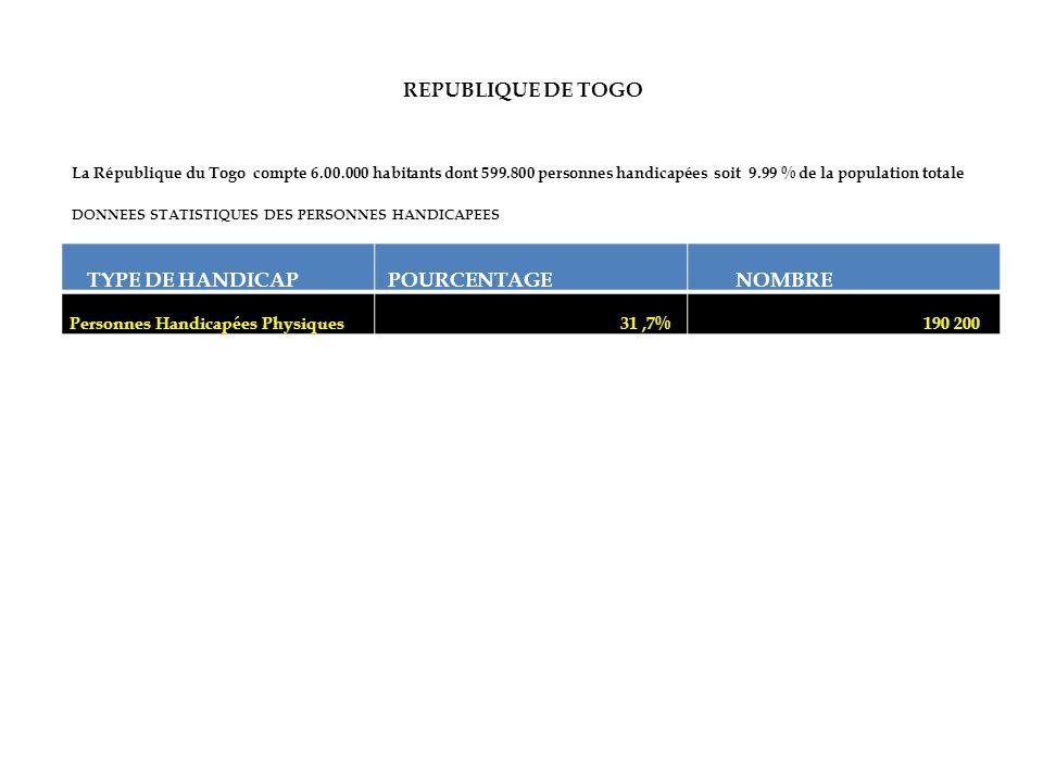 TYPE DE HANDICAP POURCENTAGE NOMBRE Personnes Handicapées Physiques 31,7% 190 200 REPUBLIQUE DE TOGO La République du Togo compte 6.00.000 habitants d
