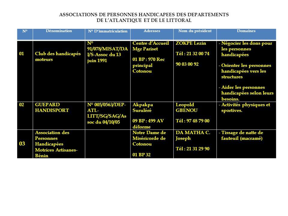 ASSOCIATIONS DE PERSONNES HANDICAPEES DES DEPARTEMENTS DE LATLANTIQUE ET DE LE LITTORAL N°DénominationN° DimmatriculationAdressesNom du présidentDomai