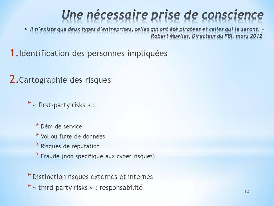 1. Identification des personnes impliquées 2. Cartographie des risques * « first-party risks » : * Déni de service * Vol ou fuite de données * Risques