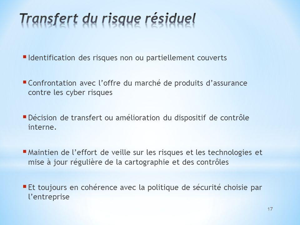 Identification des risques non ou partiellement couverts Confrontation avec loffre du marché de produits dassurance contre les cyber risques Décision