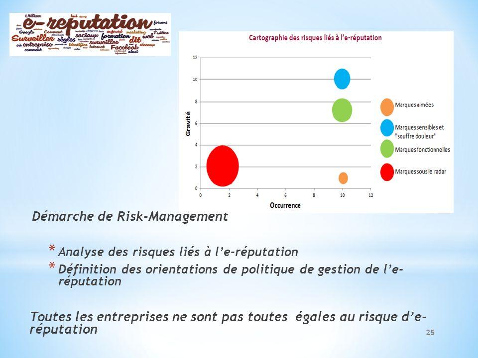Démarche de Risk-Management * Analyse des risques liés à le-réputation * Définition des orientations de politique de gestion de le- réputation Toutes