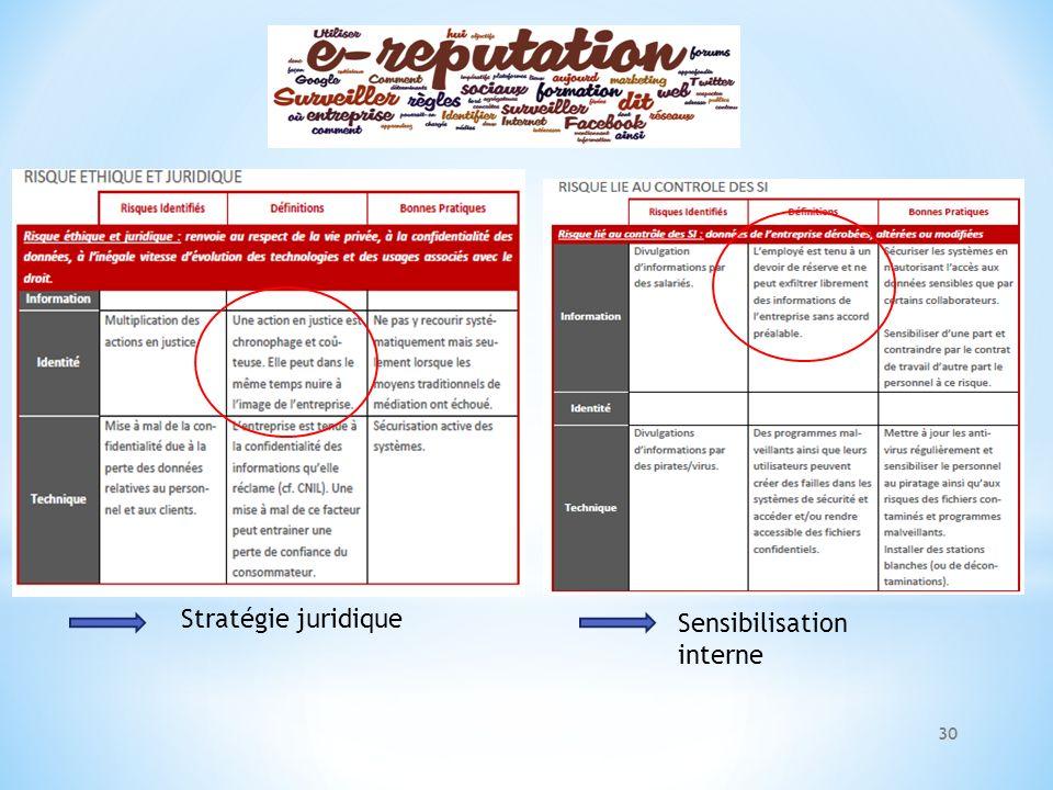 Stratégie juridique Sensibilisation interne 30