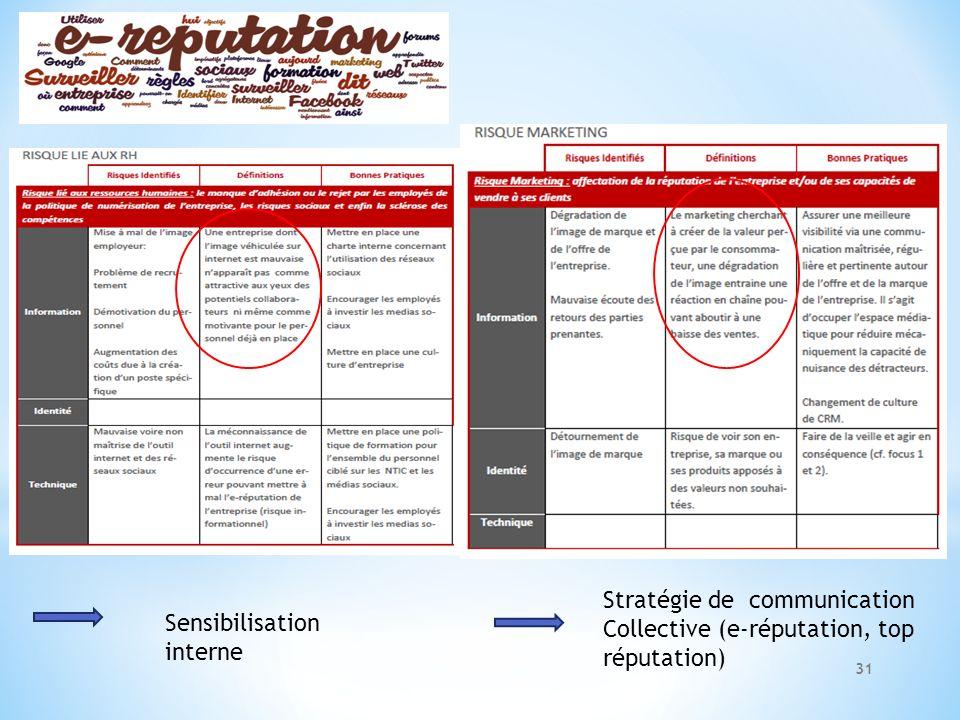 Sensibilisation interne Stratégie de communication Collective (e-réputation, top réputation) 31