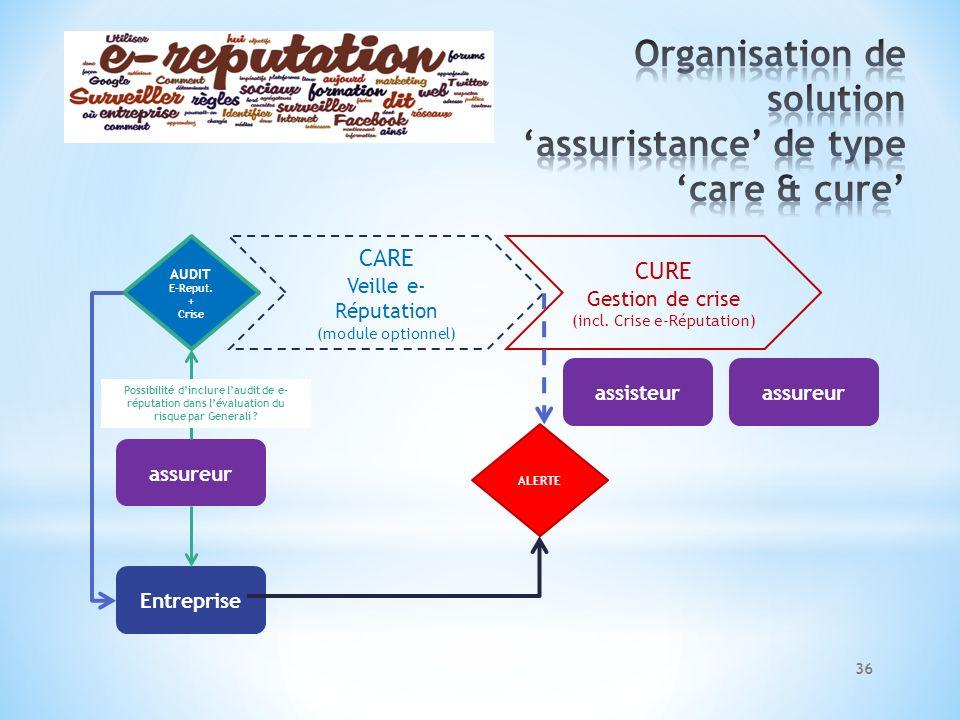 AUDIT E-Reput. + Crise CARE Veille e- Réputation (module optionnel) CURE Gestion de crise (incl. Crise e-Réputation) ALERTE Entreprise assureur Possib