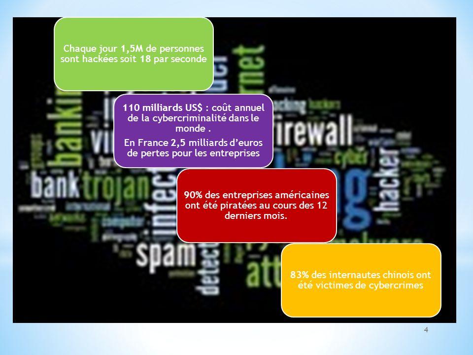 Chaque jour 1,5M de personnes sont hackées soit 18 par seconde 110 milliards US$ : coût annuel de la cybercriminalité dans le monde. En France 2,5 mil
