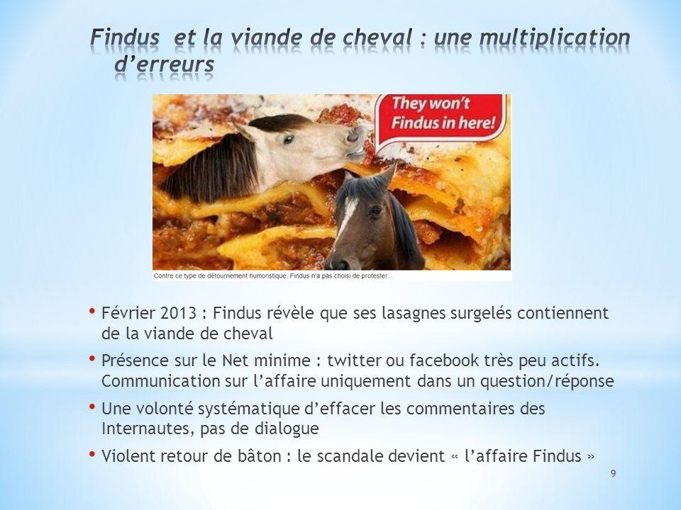 Février 2013 : Findus révèle que ses lasagnes surgelés contiennent de la viande de cheval Présence sur le Net minime : twitter ou facebook très peu ac