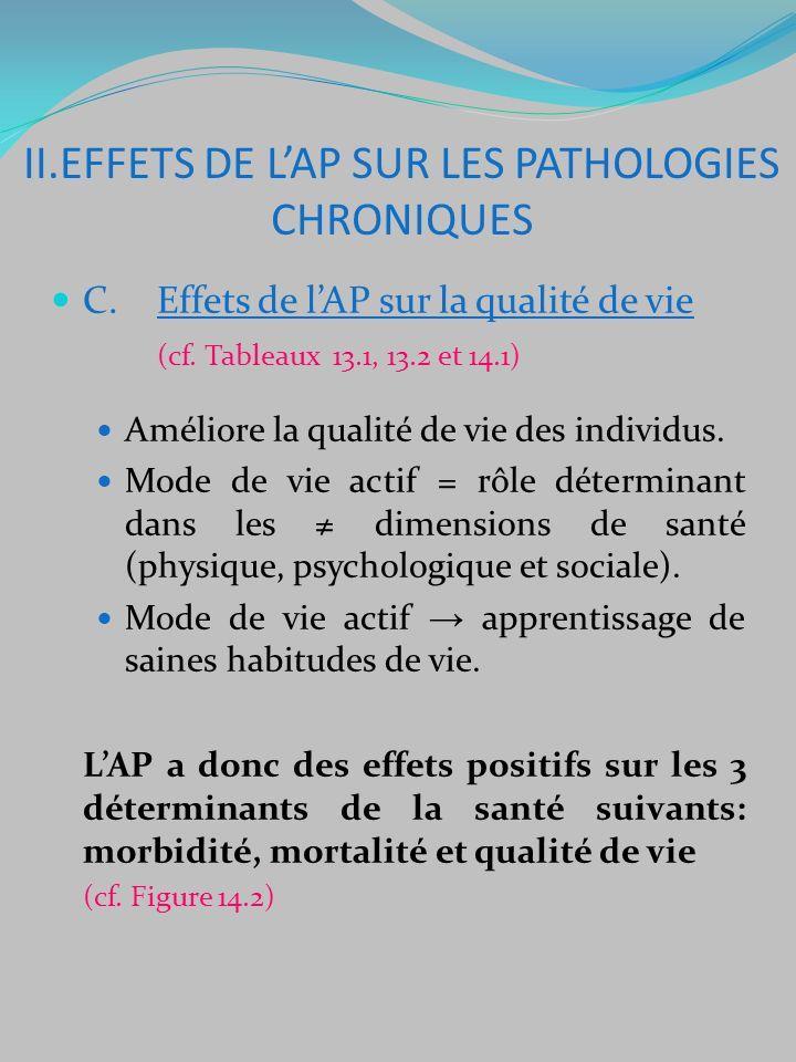 C. Effets de lAP sur la qualité de vie (cf. Tableaux 13.1, 13.2 et 14.1) Améliore la qualité de vie des individus. Mode de vie actif = rôle déterminan