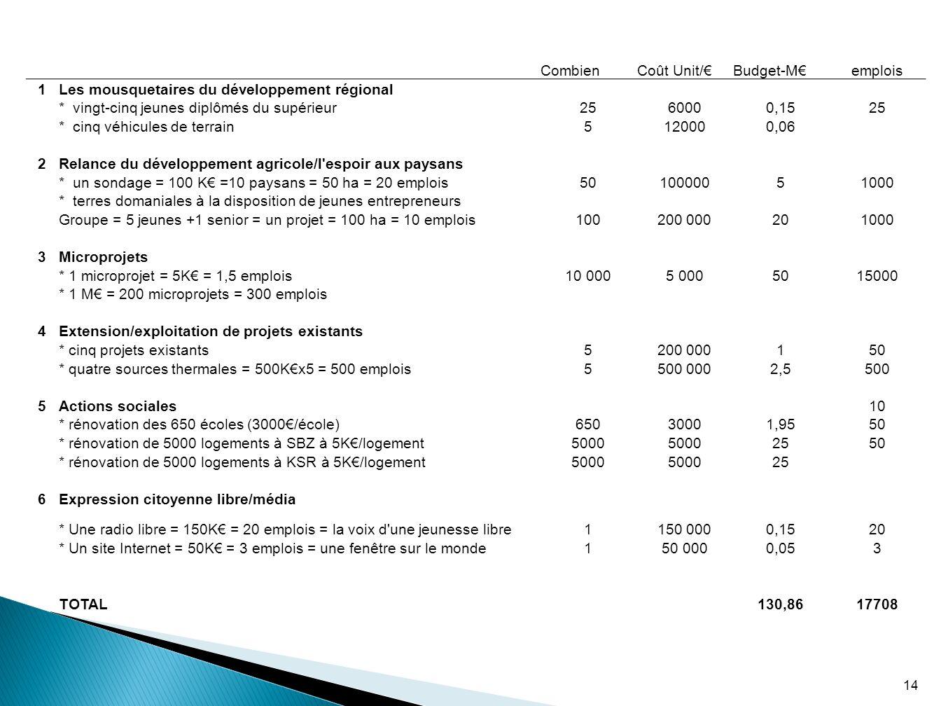 CombienCoût Unit/Budget-Memplois 1Les mousquetaires du développement régional * vingt-cinq jeunes diplômés du supérieur2560000,1525 * cinq véhicules d
