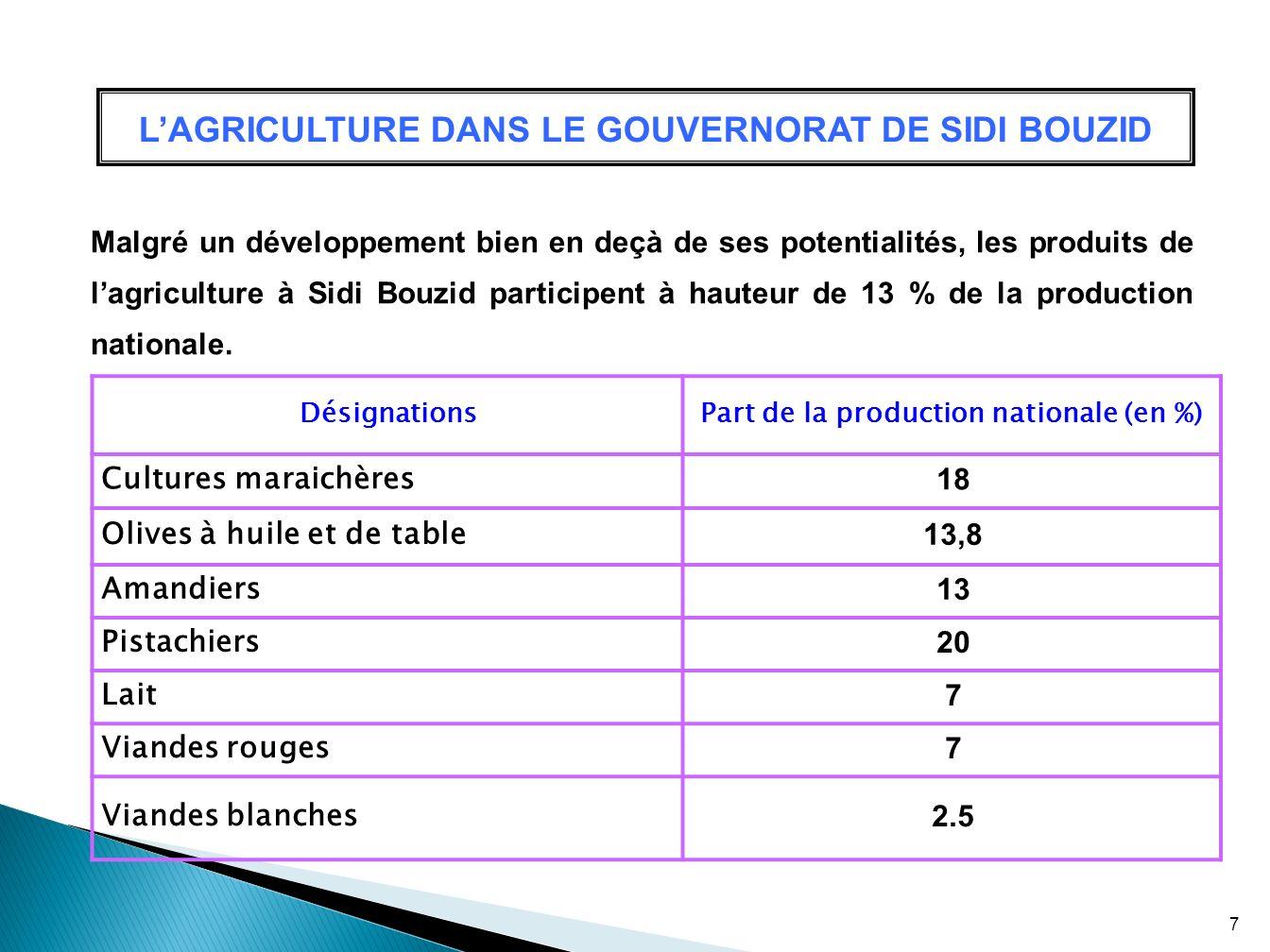 LAGRICULTURE DANS LE GOUVERNORAT DE SIDI BOUZID Malgré un développement bien en deçà de ses potentialités, les produits de lagriculture à Sidi Bouzid
