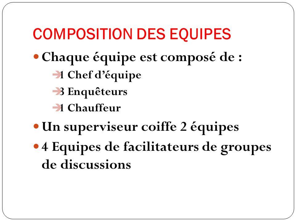 COMPOSITION DES EQUIPES Chaque équipe est composé de : 1 Chef déquipe 3 Enquêteurs 1 Chauffeur Un superviseur coiffe 2 équipes 4 Equipes de facilitateurs de groupes de discussions