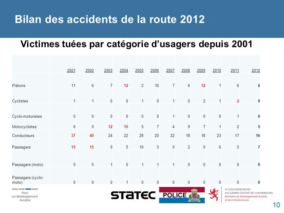 Victimes tuées par catégorie dusagers depuis 2001 200120022003200420052006200720082009201020112012 Piétons1167122107612166 Cyclistes110010102120 Cyclo-motoristes000000100010 Motocyclistes60121057497125 Conducteurs3740242228202218 231716 Passagers15 95105929657 Passagers (moto)001011100000 Passagers (cyclo- moto)000100000000 Bilan des accidents de la route 2012 10